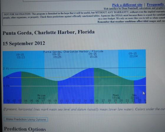 Tide Chart for Charlotte Harbor for September 15, 2012.